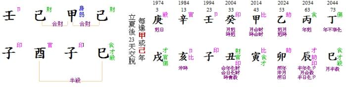 陳宇風 chart