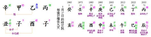 jokowi chart