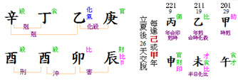 Chart Hanxin