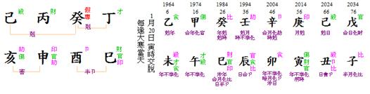 Loh Kheng Hong Chart