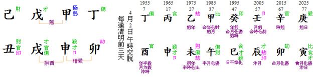 Jero Wacik chart