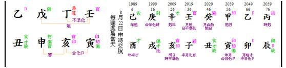 B chart