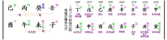 D chart