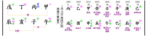 E chart