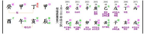 H chart