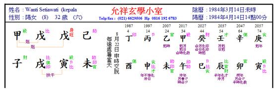 Wanti chart