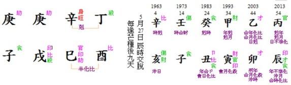 Henry Chart