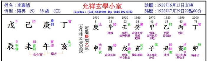 Li Kasheng Chart