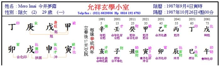 Mero Imai Chart