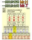 Mr T & H Chart