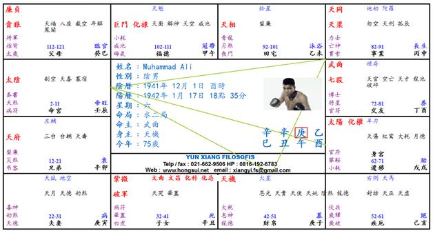 muhammad ali chart