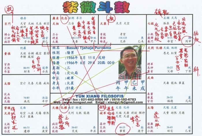 Ahok Chart
