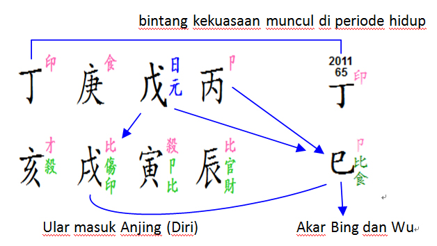 hillary-bazi-d-chart
