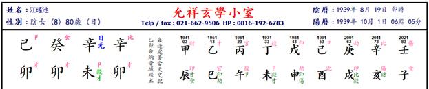 Kang Yaodi Chart